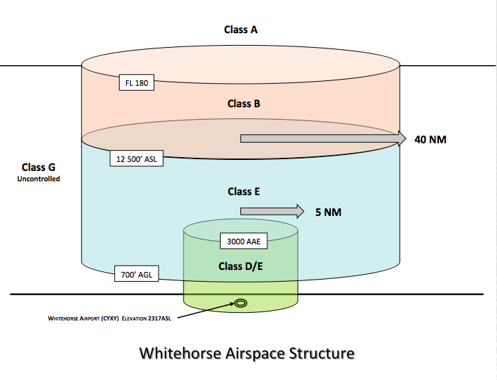 Whitehorse Airspace Structure